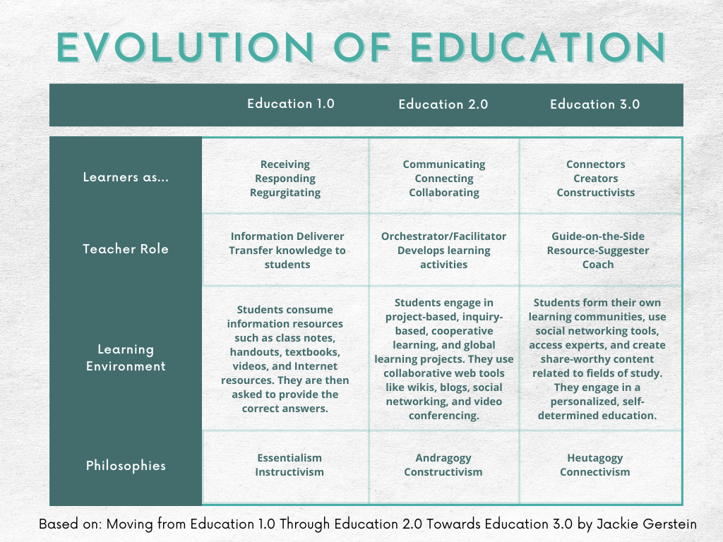 Evolution of the Web and Education