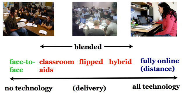 Team Teaching with a Face-to-Face Teacher and an Online Teacher: Another Form of Blended Learning?